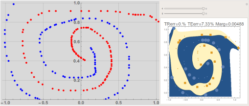 Mathematica SVM – A hands-on introduction to Support Vector Machines